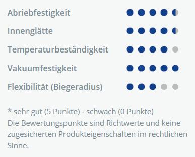 foxiGarant PUR XL Daten